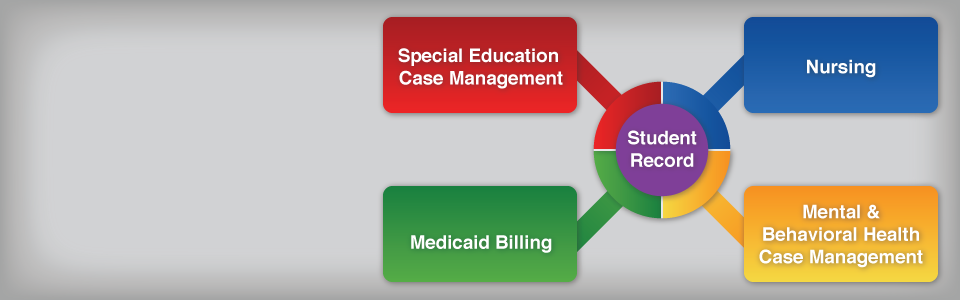 Diagram showing how Nursing and Special Education Case Management and Mental & Behavioral Health Case Management and Medicaid Billing all flow through the Student Record